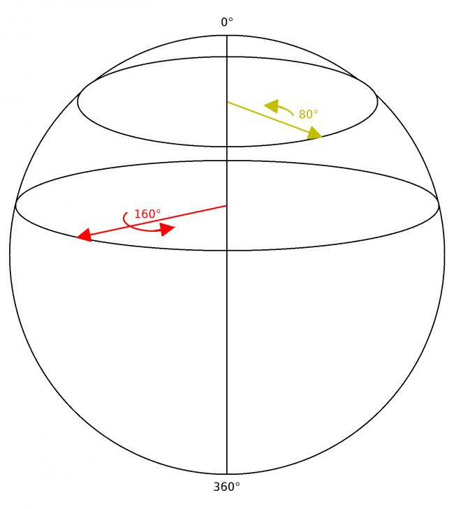 Сфера вращений вокруг оси лежащей в XY